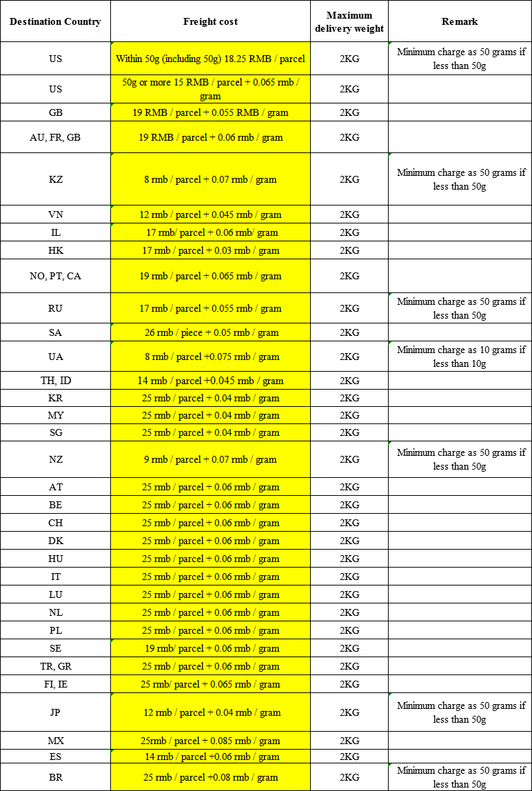Epacket Shipping Cost